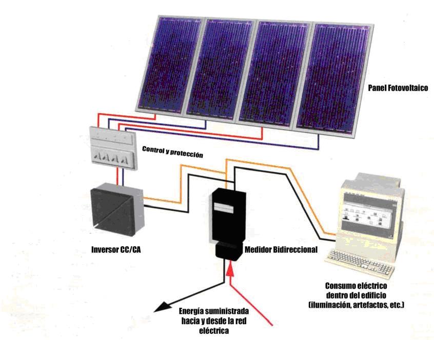Energ a solar en la ciudad asanno energ a solar for Instalacion fotovoltaica conectada a red